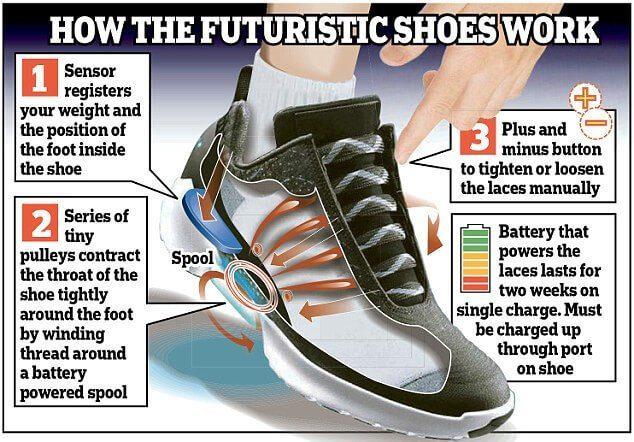 Phần gót giày của Hyper Adapt shoes có cảm ứng điện tử